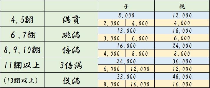 45 まんがん 8000 67 はねまん 12000 8910 ばいまん 16000 11 12 さんばいまん 24000 (13 かぞえやくまん 36000)